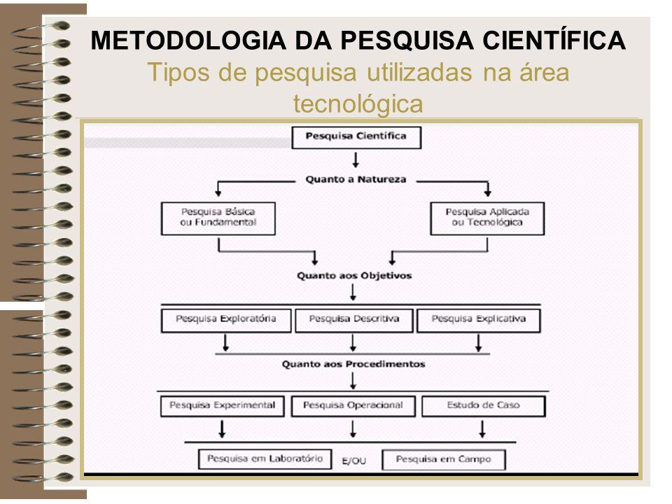METODOLOGIA DA PESQUISA CIENTÍFICA Tipos de pesquisa utilizadas na área tecnológica
