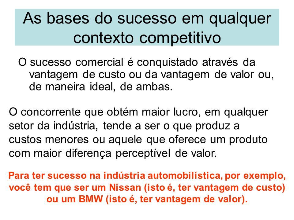 As bases do sucesso em qualquer contexto competitivo O sucesso comercial é conquistado através da vantagem de custo ou da vantagem de valor ou, de man
