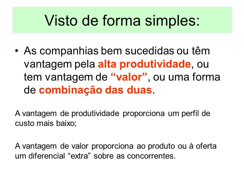 Visto de forma simples: As companhias bem sucedidas ou têm vantagem pela alta produtividade, ou tem vantagem de valor, ou uma forma de combinação das