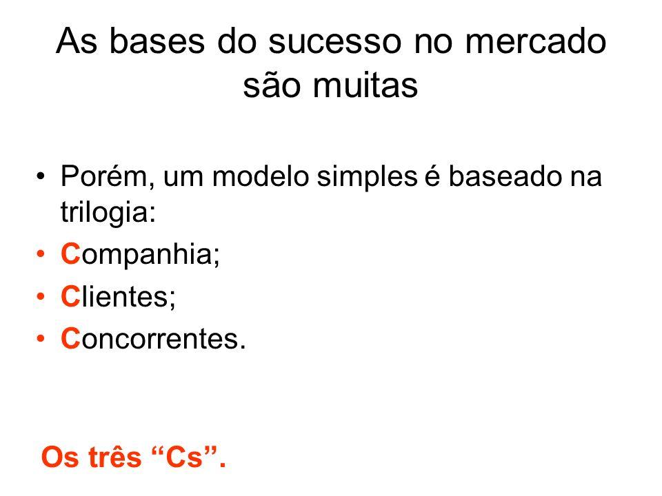 As bases do sucesso no mercado são muitas Porém, um modelo simples é baseado na trilogia: Companhia; Clientes; Concorrentes. Os três Cs.