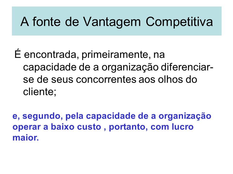 A Vantagem Competitiva e os três Cs Clientes Busca benefícios a preços aceitáveis Ativos & utilização Companhia Concorrente Diferenciais de Custo Valor