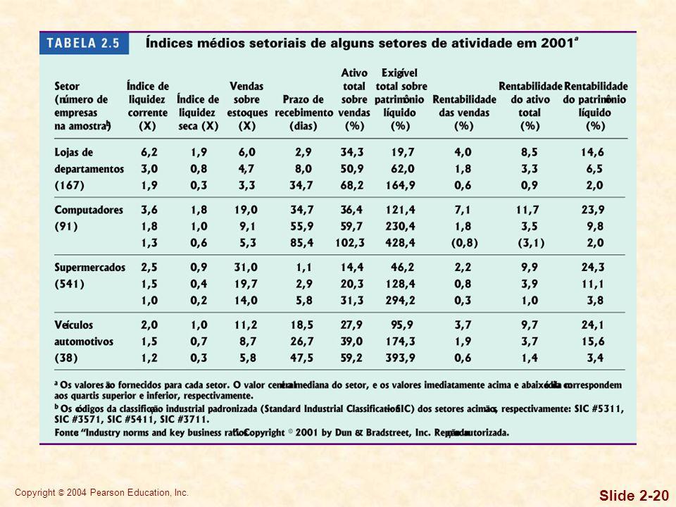 Copyright © 2004 Pearson Education, Inc. Slide 2-19 Análise de tendências ou séries temporais Análise em corte transversal –Análise setorial comparati