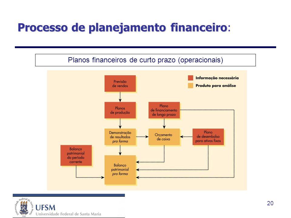 20 Processo de planejamento financeiro Processo de planejamento financeiro: Planos financeiros de curto prazo (operacionais)