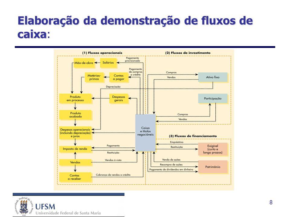8 Elaboração da demonstração de fluxos de caixa Elaboração da demonstração de fluxos de caixa: