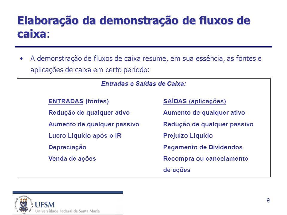 9 Entradas e Saídas de Caixa: ENTRADAS (fontes) SAÍDAS (aplicações) Redução de qualquer ativoAumento de qualquer ativo Aumento de qualquer passivoRedu