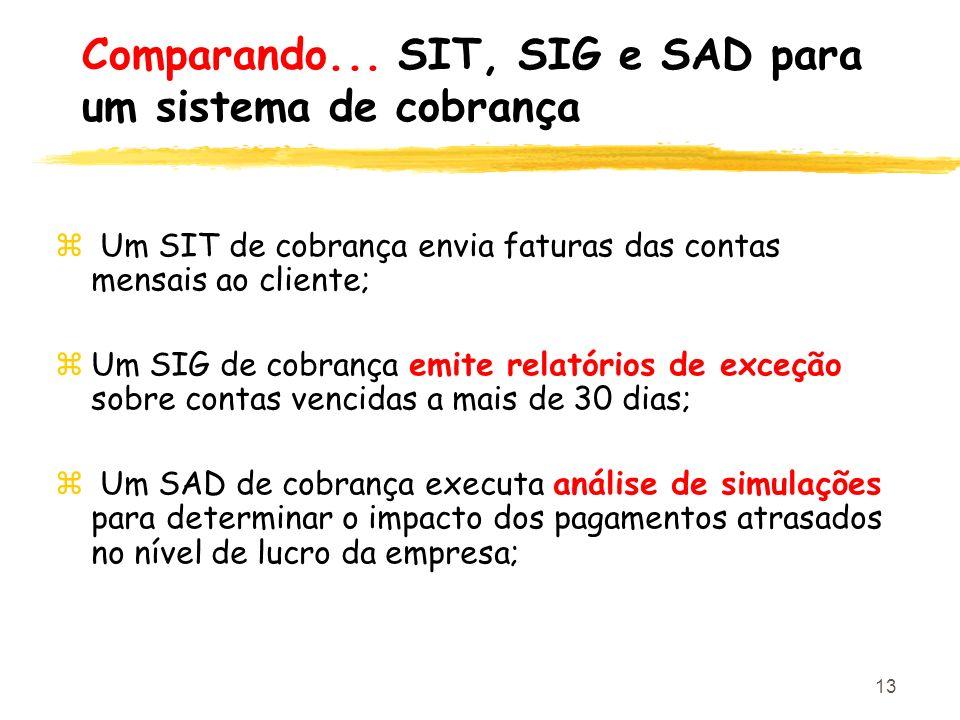 13 z Um SIT de cobrança envia faturas das contas mensais ao cliente; zUm SIG de cobrança emite relatórios de exceção sobre contas vencidas a mais de 3