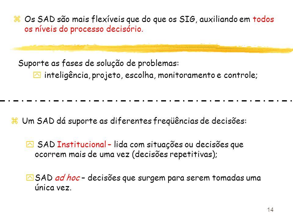 14 Suporte as fases de solução de problemas: y inteligência, projeto, escolha, monitoramento e controle; zOs SAD são mais flexíveis que do que os SIG,