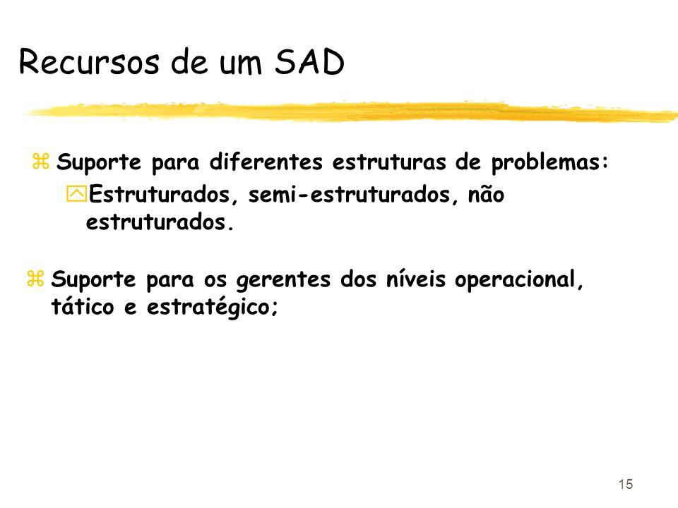 15 Recursos de um SAD zSuporte para diferentes estruturas de problemas: yEstruturados, semi-estruturados, não estruturados. zSuporte para os gerentes