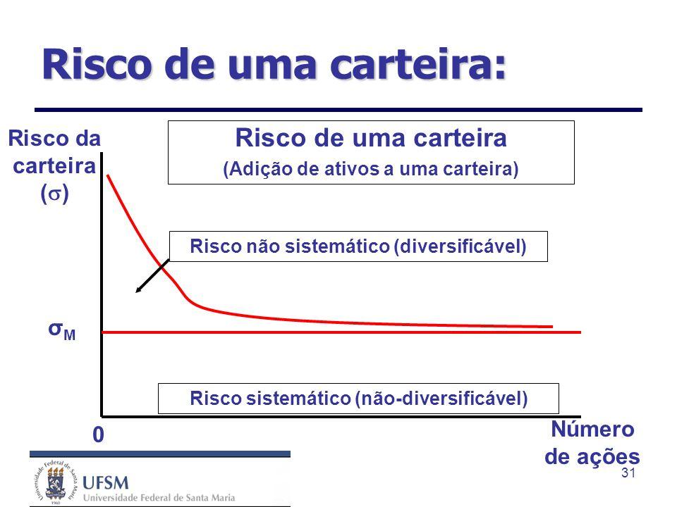 31 Risco de uma carteira (Adição de ativos a uma carteira) 0 Número de ações Risco sistemático (não-diversificável) Risco não sistemático (diversificá