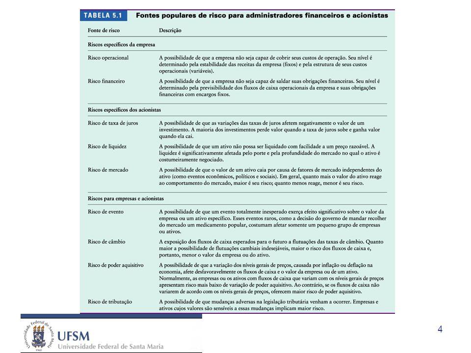 15 Mensuração de risco: Desvio-padrão
