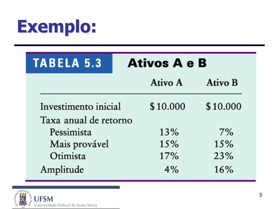 40 O retorno exigido, para todos os ativos, é formado de duas partes: a taxa livre de risco e um prêmio por risco.