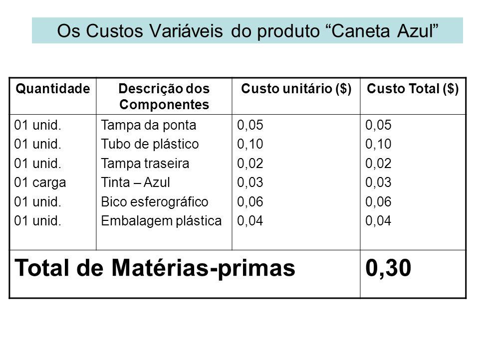 Os Custos Variáveis do produto Caneta Azul QuantidadeDescrição dos Componentes Custo unitário ($)Custo Total ($) 01 unid. 01 carga 01 unid. Tampa da p