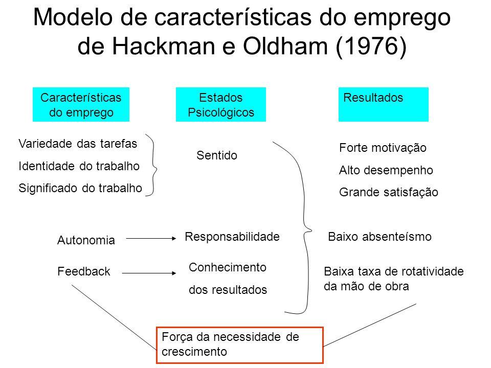 Modelo de características do emprego de Hackman e Oldham (1976) Características do emprego Estados Psicológicos Resultados Variedade das tarefas Ident