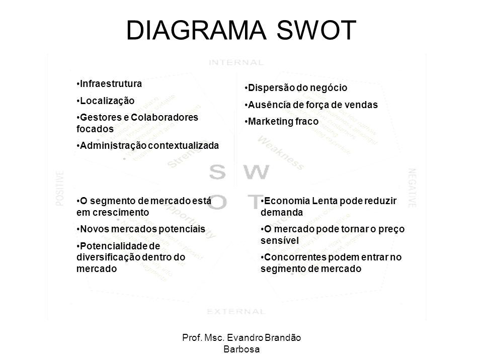 Prof. Msc. Evandro Brandão Barbosa DIAGRAMA SWOT Infraestrutura Localização Gestores e Colaboradores focados Administração contextualizada O segmento