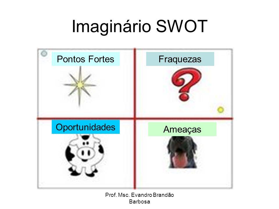 Prof. Msc. Evandro Brandão Barbosa Imaginário SWOT Pontos FortesFraquezas Oportunidades Ameaças