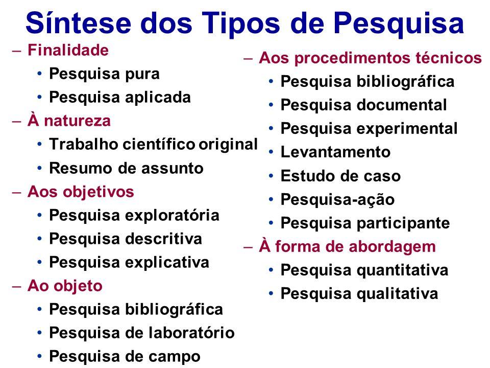 Síntese dos Tipos de Pesquisa –Finalidade Pesquisa pura Pesquisa aplicada –À natureza Trabalho científico original Resumo de assunto –Aos objetivos Pe