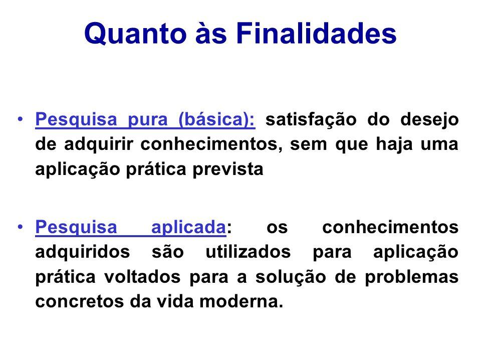 Quanto às Finalidades Pesquisa pura (básica): satisfação do desejo de adquirir conhecimentos, sem que haja uma aplicação prática prevista Pesquisa apl