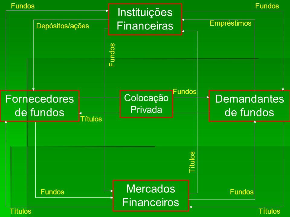Instituições Financeiras Colocação Privada Mercados Financeiros Fornecedores de fundos Demandantes de fundos Fundos Empréstimos Fundos Títulos Depósit