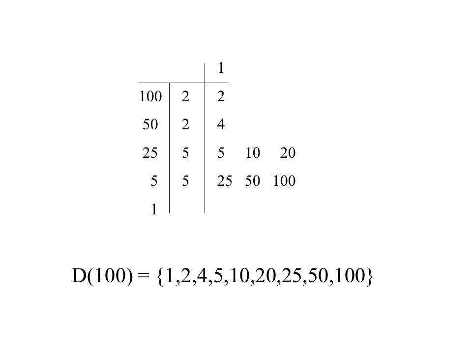 D(100) = {1,2,4,5,10,20,25,50,100} 100 2 50 2 25 5 5 5 1 2 4 5 10 20 25 50 100