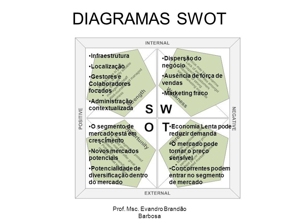 Prof. Msc. Evandro Brandão Barbosa DIAGRAMAS SWOT Infraestrutura Localização Gestores e Colaboradores focados Administração contextualizada O segmento