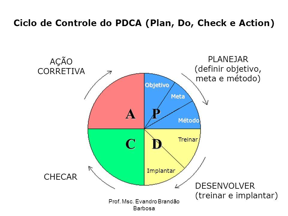 Prof. Msc. Evandro Brandão Barbosa Ciclo de Controle do PDCA (Plan, Do, Check e Action) AÇÃO CORRETIVA PLANEJAR (definir objetivo, meta e método) DESE