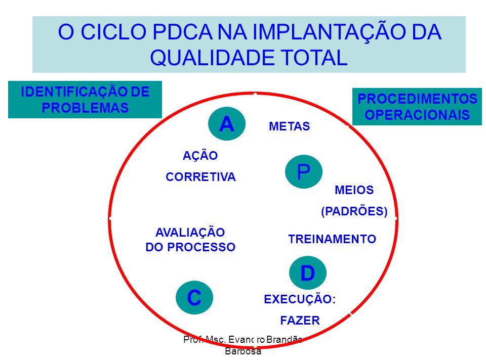 Prof. Msc. Evandro Brandão Barbosa O CICLO PDCA NA IMPLANTAÇÃO DA QUALIDADE TOTAL C A D P AÇÃO CORRETIVA METAS MEIOS (PADRÕES) TREINAMENTO EXECUÇÃO: F