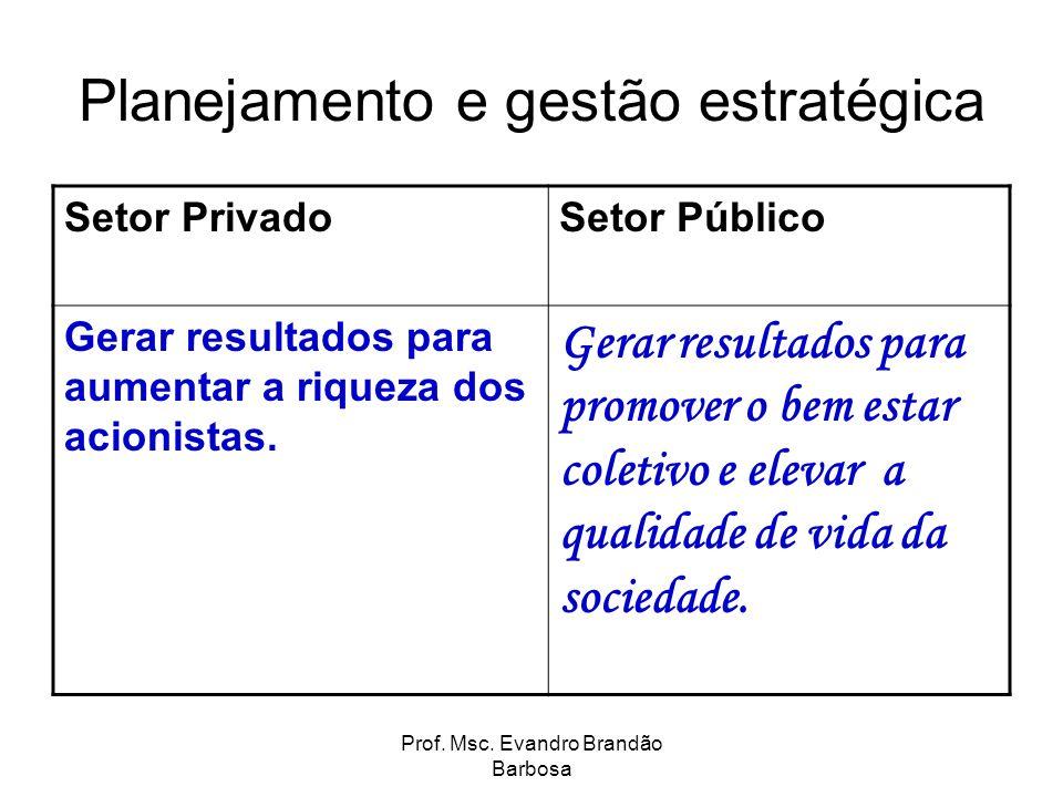 Prof. Msc. Evandro Brandão Barbosa Planejamento e gestão estratégica Setor PrivadoSetor Público Gerar resultados para aumentar a riqueza dos acionista