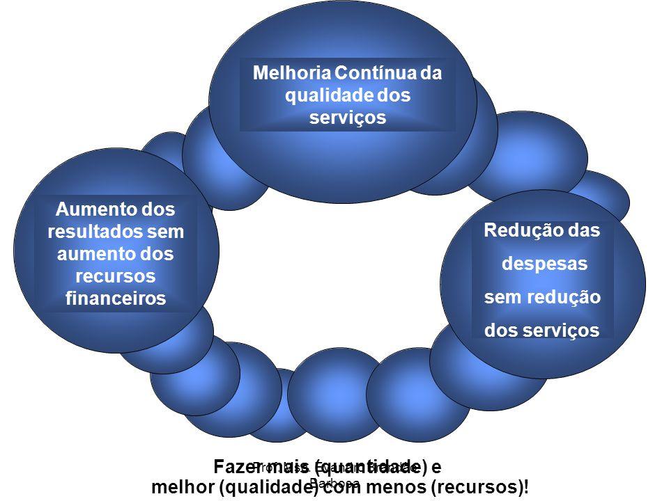 Prof. Msc. Evandro Brandão Barbosa Aumento dos resultados sem aumento dos recursos financeiros Melhoria Contínua da qualidade dos serviços Redução das