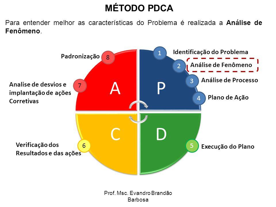 Prof. Msc. Evandro Brandão Barbosa AP DC 1 Identificação do Problema 2 Análise de Fenômeno 3 Análise de Processo 4 Plano de Ação 5 Execução do Plano 6