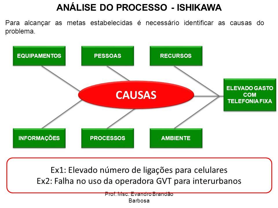 Prof. Msc. Evandro Brandão Barbosa ANÁLISE DO PROCESSO - ISHIKAWA Para alcançar as metas estabelecidas é necessário identificar as causas do problema.
