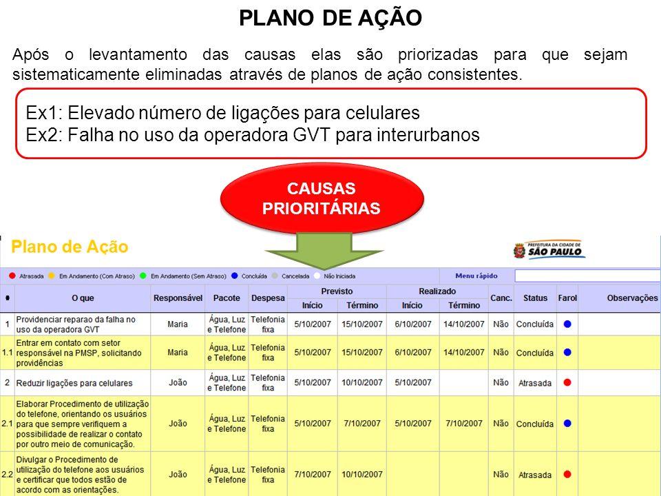 Prof. Msc. Evandro Brandão Barbosa PLANO DE AÇÃO Após o levantamento das causas elas são priorizadas para que sejam sistematicamente eliminadas atravé