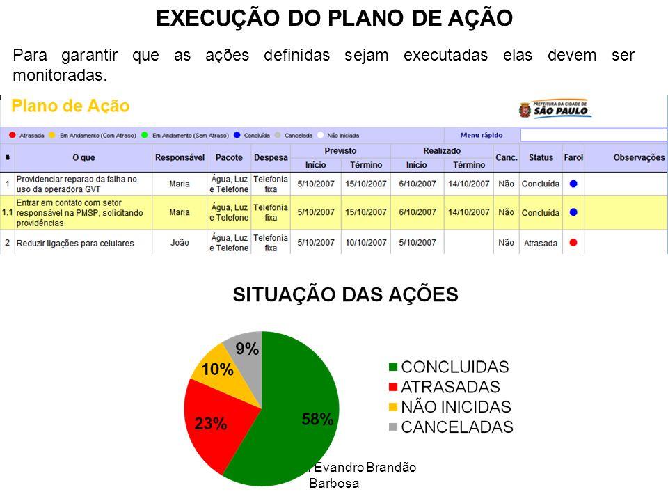 Prof. Msc. Evandro Brandão Barbosa EXECUÇÃO DO PLANO DE AÇÃO Para garantir que as ações definidas sejam executadas elas devem ser monitoradas.
