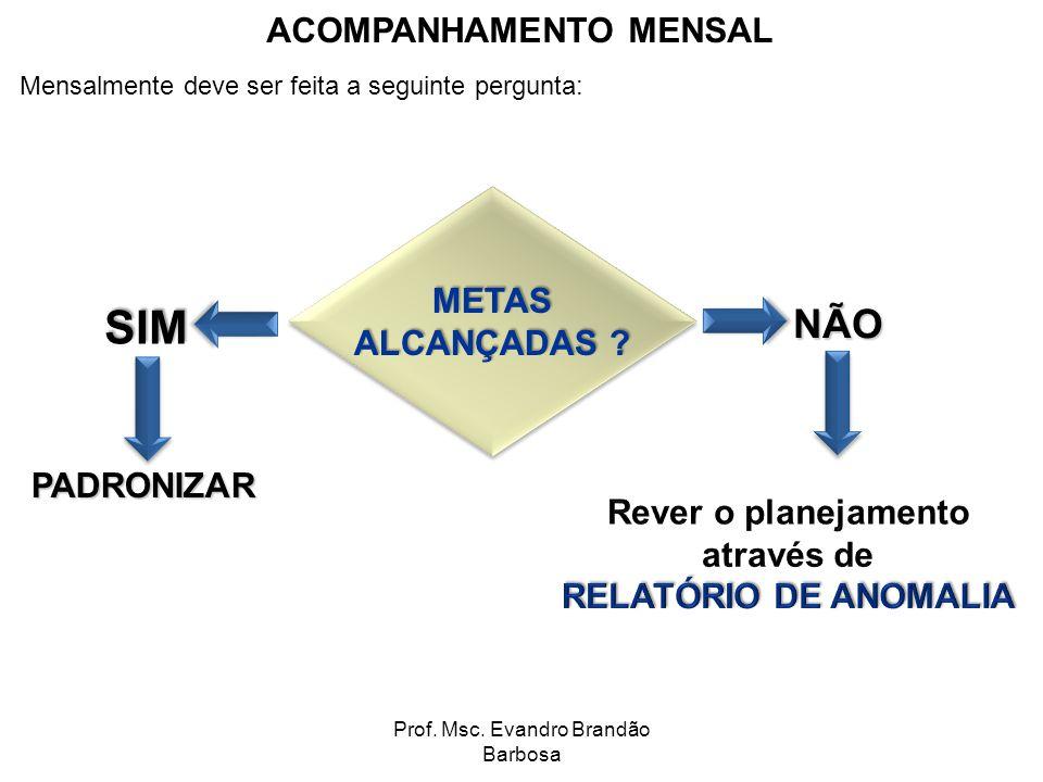 Prof. Msc. Evandro Brandão Barbosa ACOMPANHAMENTO MENSAL Mensalmente deve ser feita a seguinte pergunta: METAS ALCANÇADAS ? METAS SIM PADRONIZAR NÃO