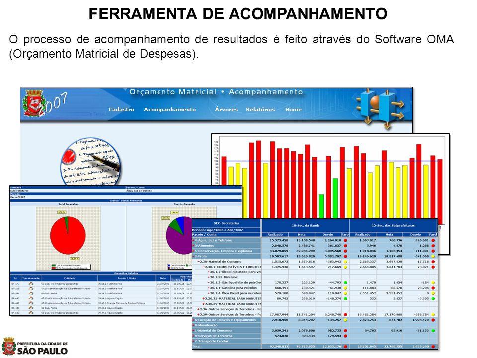 Prof. Msc. Evandro Brandão Barbosa FERRAMENTA DE ACOMPANHAMENTO O processo de acompanhamento de resultados é feito através do Software OMA (Orçamento