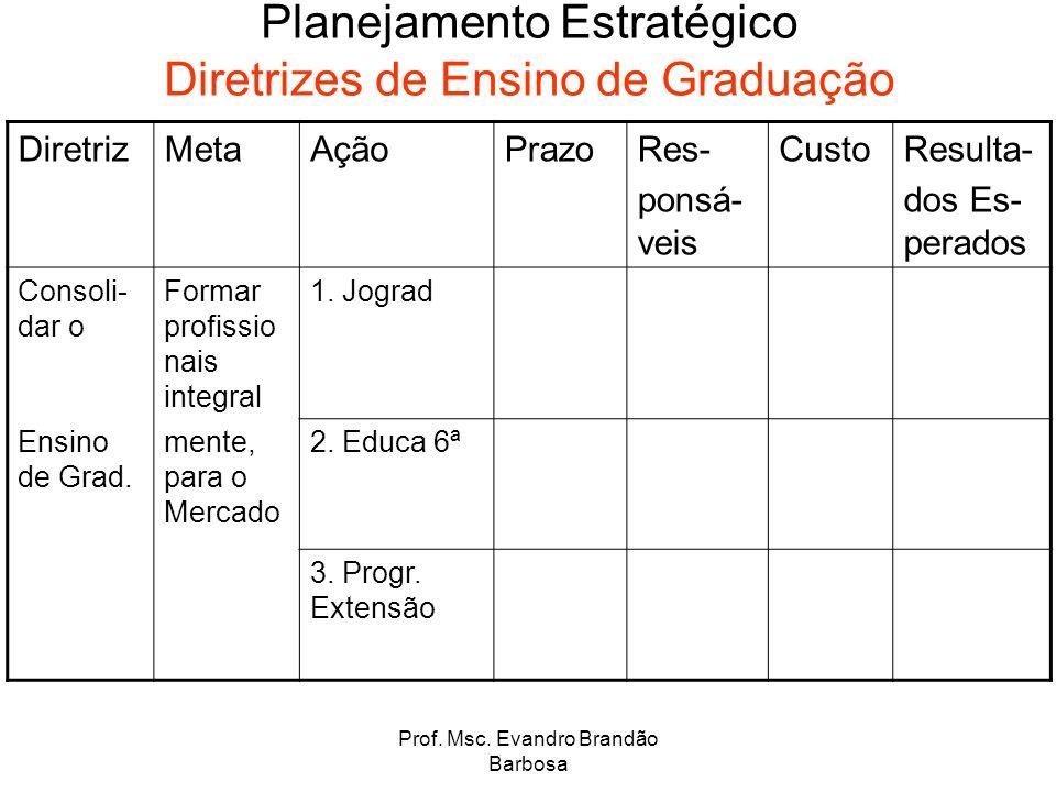 Prof. Msc. Evandro Brandão Barbosa Planejamento Estratégico Diretrizes de Ensino de Graduação DiretrizMetaAçãoPrazoRes- ponsá- veis CustoResulta- dos