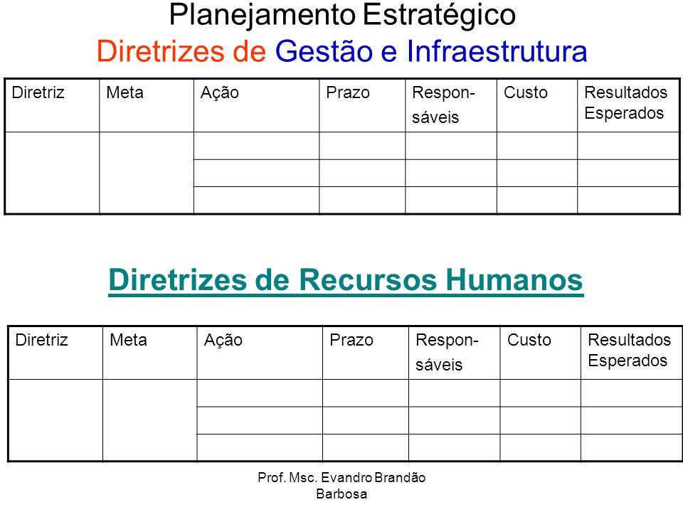 Prof. Msc. Evandro Brandão Barbosa Planejamento Estratégico Diretrizes de Gestão e Infraestrutura DiretrizMetaAçãoPrazoRespon- sáveis CustoResultados