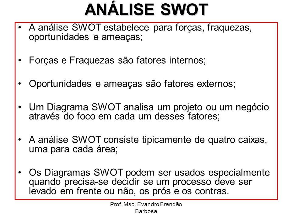 Prof. Msc. Evandro Brandão Barbosa ANÁLISE SWOT A análise SWOT estabelece para forças, fraquezas, oportunidades e ameaças; Forças e Fraquezas são fato