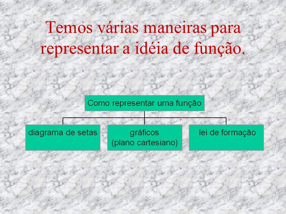 A função é um modo especial de relacionar grandezas. duas grandezas x e y se relacionam de tal forma que : x pode assumir qualquer valor em um conjunt