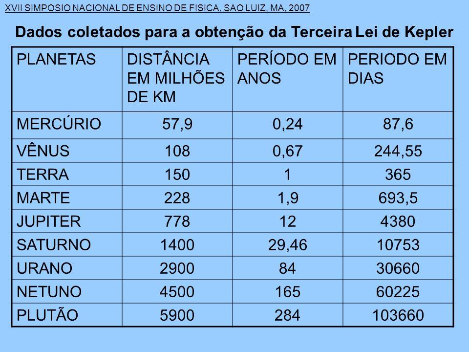 XVII SIMPOSIO NACIONAL DE ENSINO DE FISICA, SAO LUIZ, MA, 2007 Dados coletados para a obtenção da Terceira Lei de Kepler PLANETASDISTÂNCIA EM MILHÕES DE KM PERÍODO EM ANOS PERIODO EM DIAS MERCÚRIO57,90,2487,6 VÊNUS1080,67244,55 TERRA1501365 MARTE2281,9693,5 JUPITER778124380 SATURNO140029,4610753 URANO29008430660 NETUNO450016560225 PLUTÃO5900284103660