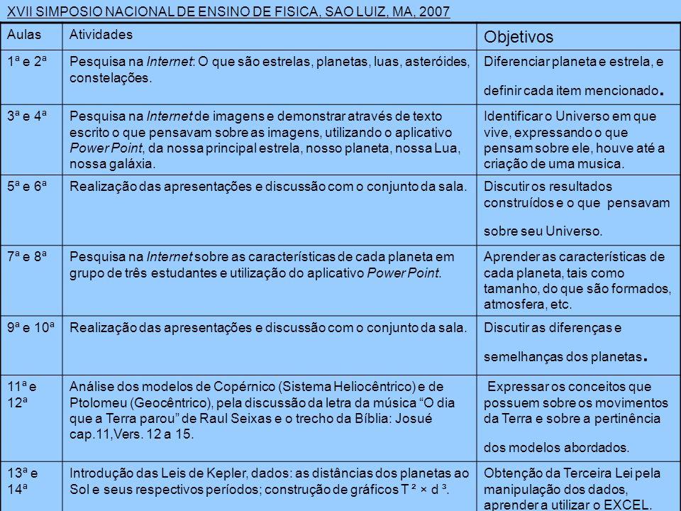 XVII SIMPOSIO NACIONAL DE ENSINO DE FISICA, SAO LUIZ, MA, 2007 AulasAtividades Objetivos 1ª e 2ªPesquisa na Internet: O que são estrelas, planetas, luas, asteróides, constelações.