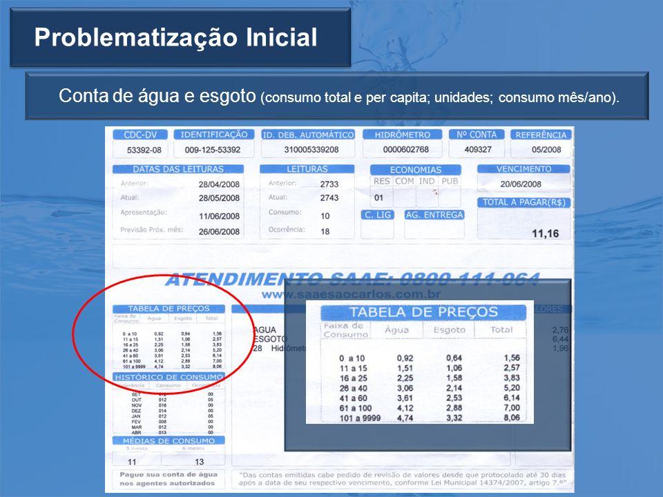 Problematização Inicial Conta de água e esgoto (consumo total e per capita; unidades; consumo mês/ano).