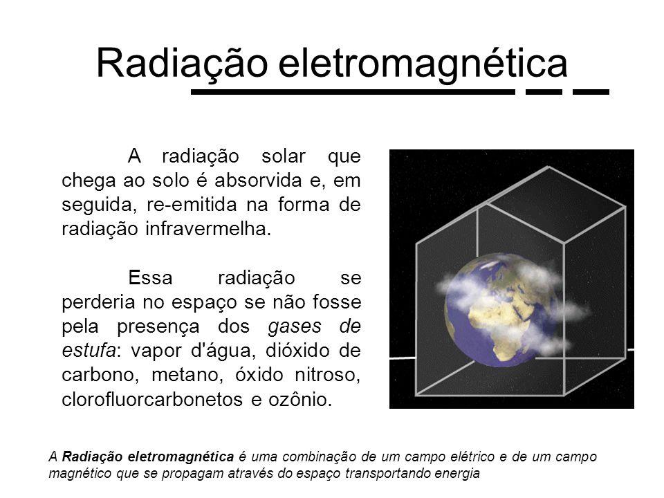 Radiação eletromagnética A radiação solar que chega ao solo é absorvida e, em seguida, re-emitida na forma de radiação infravermelha. Essa radiação se
