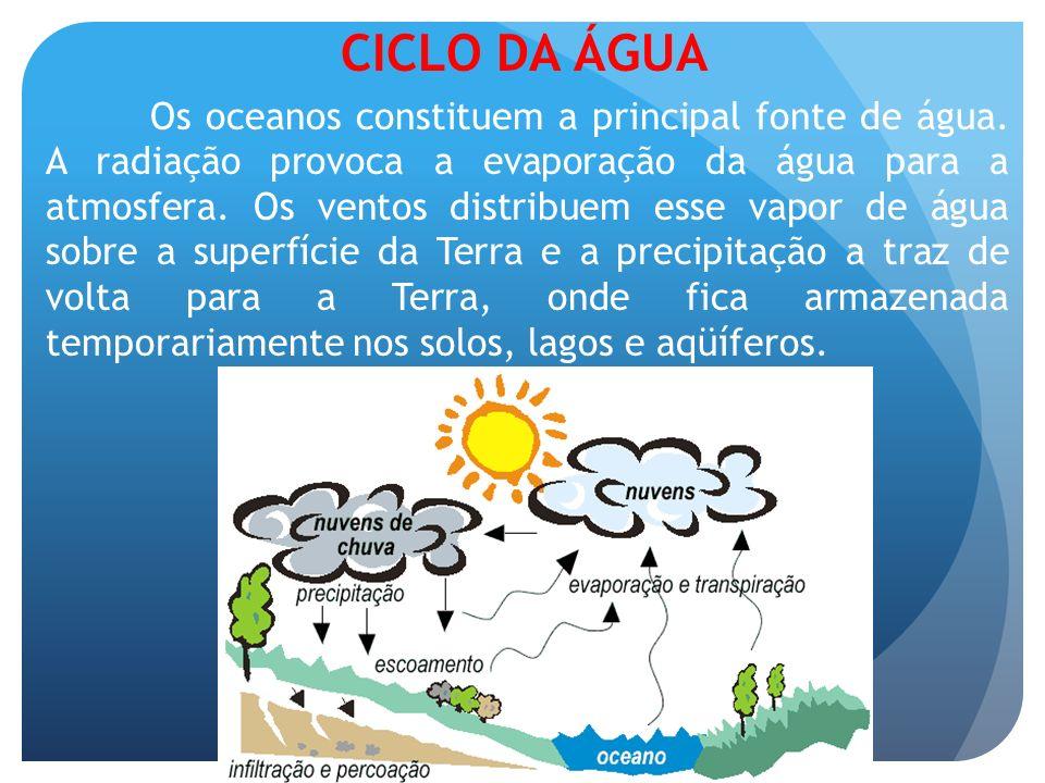 CICLO DA ÁGUA Os oceanos constituem a principal fonte de água. A radiação provoca a evaporação da água para a atmosfera. Os ventos distribuem esse vap