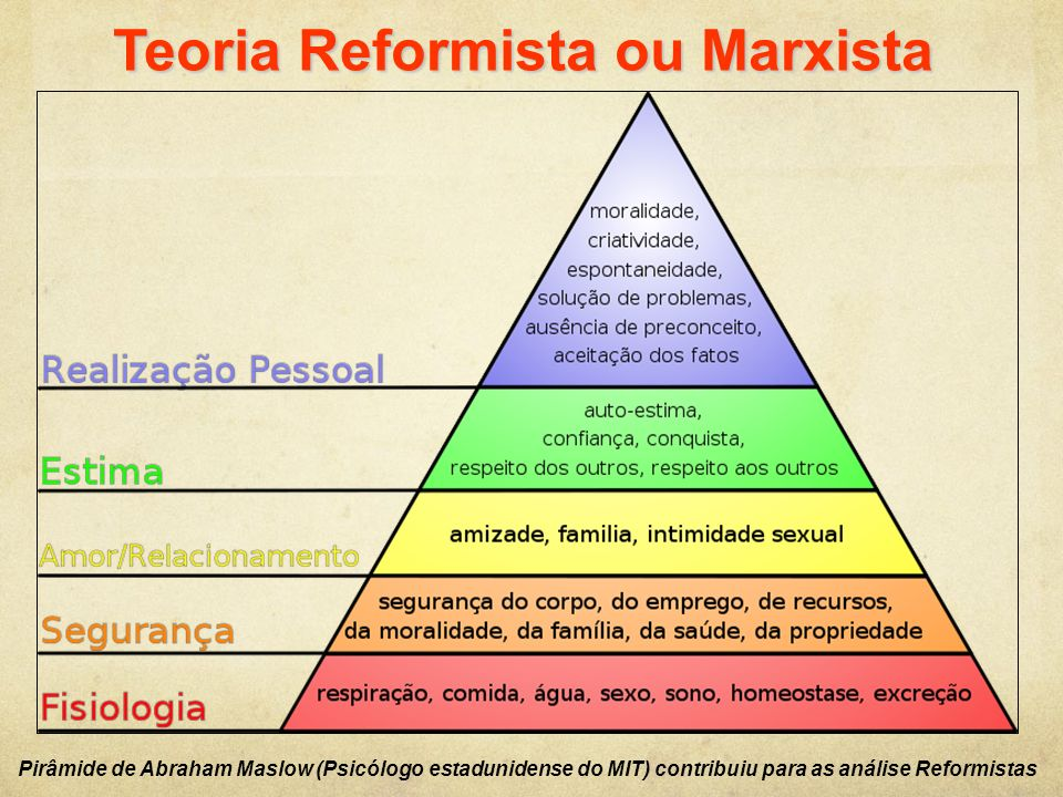 Teoria Reformista ou Marxista Pirâmide de Abraham Maslow (Psicólogo estadunidense do MIT) contribuiu para as análise Reformistas