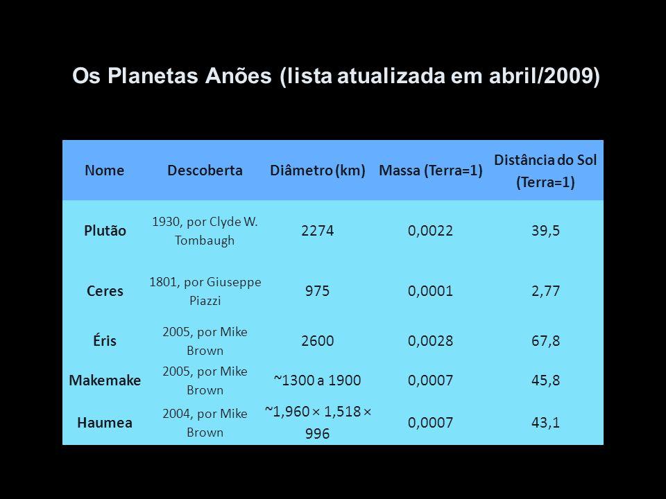 Os Planetas Anões (lista atualizada em abril/2009) NomeDescobertaDiâmetro (km)Massa (Terra=1) Distância do Sol (Terra=1) Plutão 1930, por Clyde W. Tom
