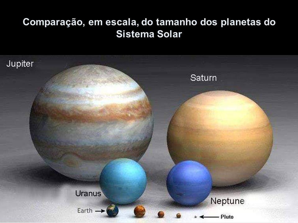 Comparação, em escala, do tamanho dos planetas do Sistema Solar