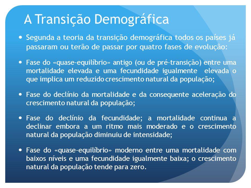 A Transição Demográfica Segunda a teoria da transição demográfica todos os países já passaram ou terão de passar por quatro fases de evolução: Fase do