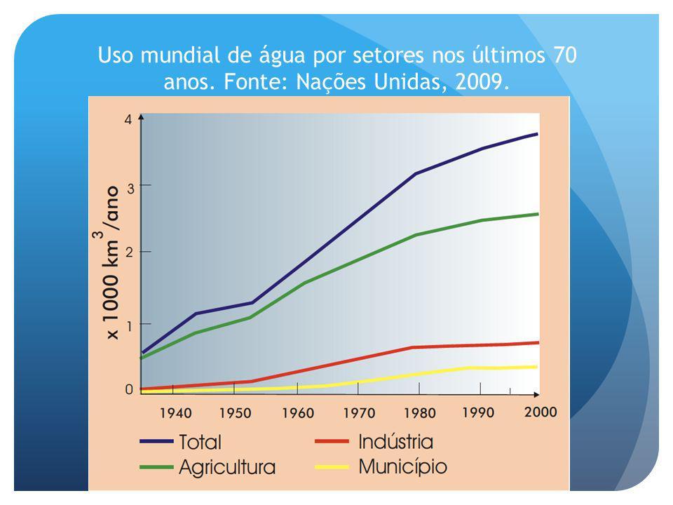 Uso mundial de água por setores nos últimos 70 anos. Fonte: Nações Unidas, 2009.