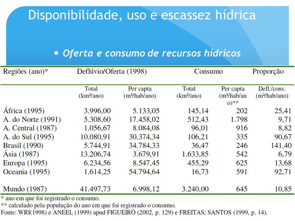 Disponibilidade, uso e escassez hídrica Oferta e consumo de recursos hídricos