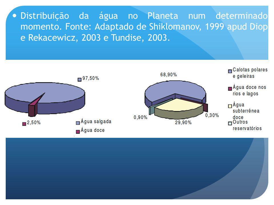 Distribuição da água no Planeta num determinado momento. Fonte: Adaptado de Shiklomanov, 1999 apud Diop e Rekacewicz, 2003 e Tundise, 2003.